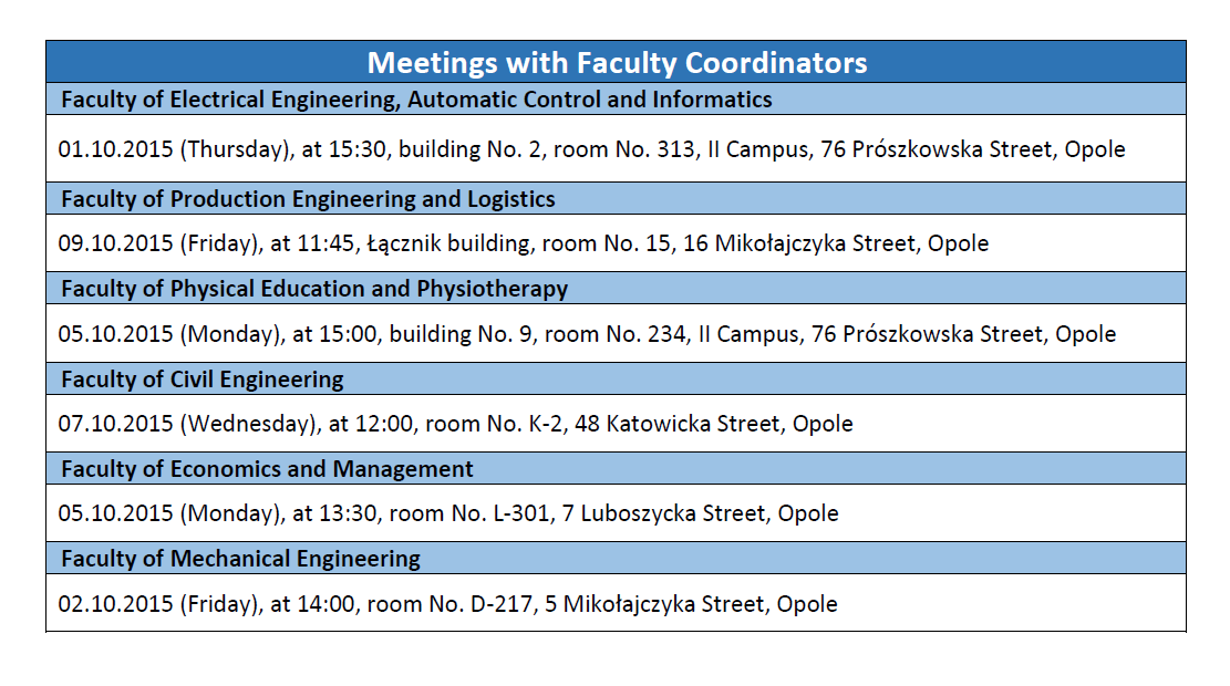 meetings with faculty coordinators